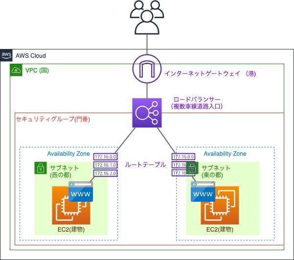 AWSインフラ構成図(ALB 〜 EC2)