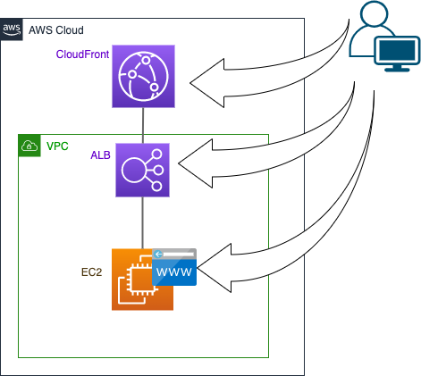 CloudFront〜ALB〜Webサーバのインフラ構成図